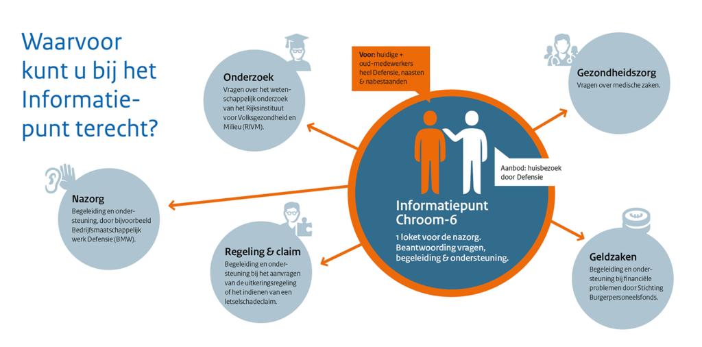Infographic Informatiepunt Chroom-6